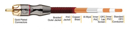 Audio kabel B-TECH BTXL23100 - 10 m