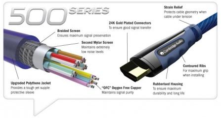 Kabel HDMI 514 Cambridge Audio 3m